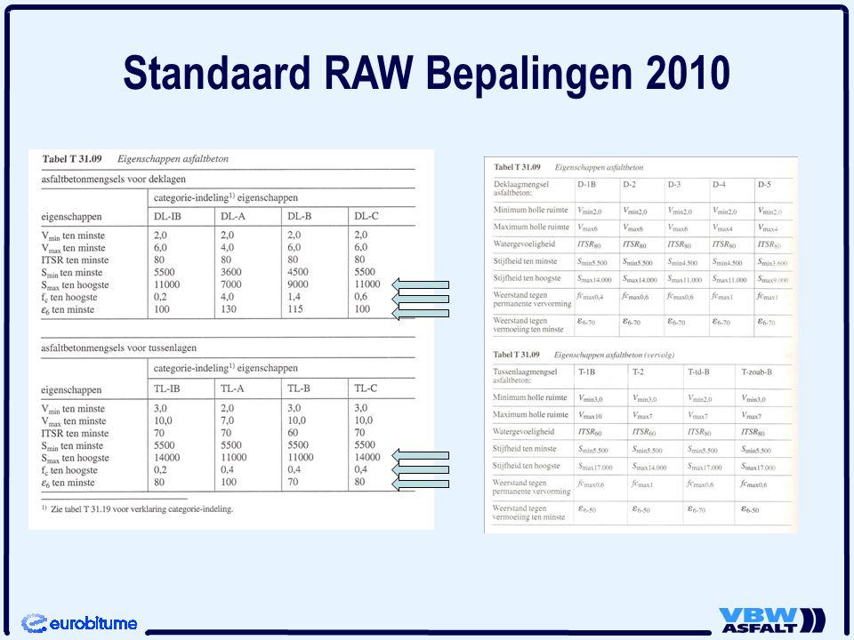 Standaard RAW Bepalingen 2010