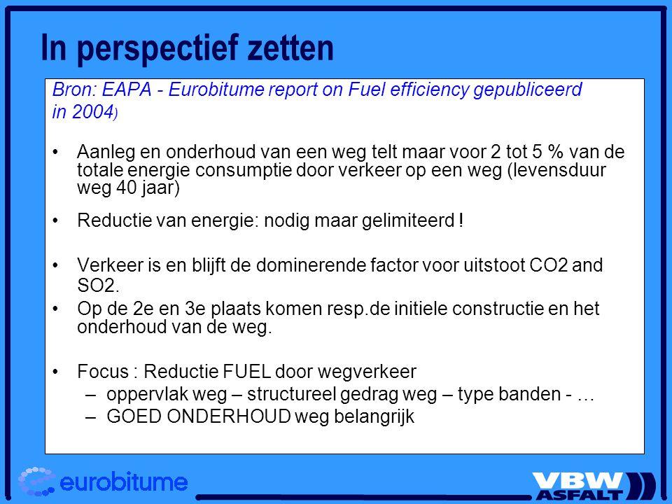 In perspectief zetten Bron: EAPA - Eurobitume report on Fuel efficiency gepubliceerd. in 2004)