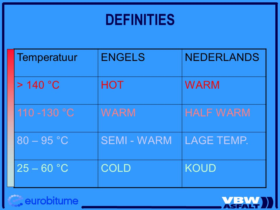 DEFINITIES Temperatuur ENGELS NEDERLANDS > 140 °C HOT WARM