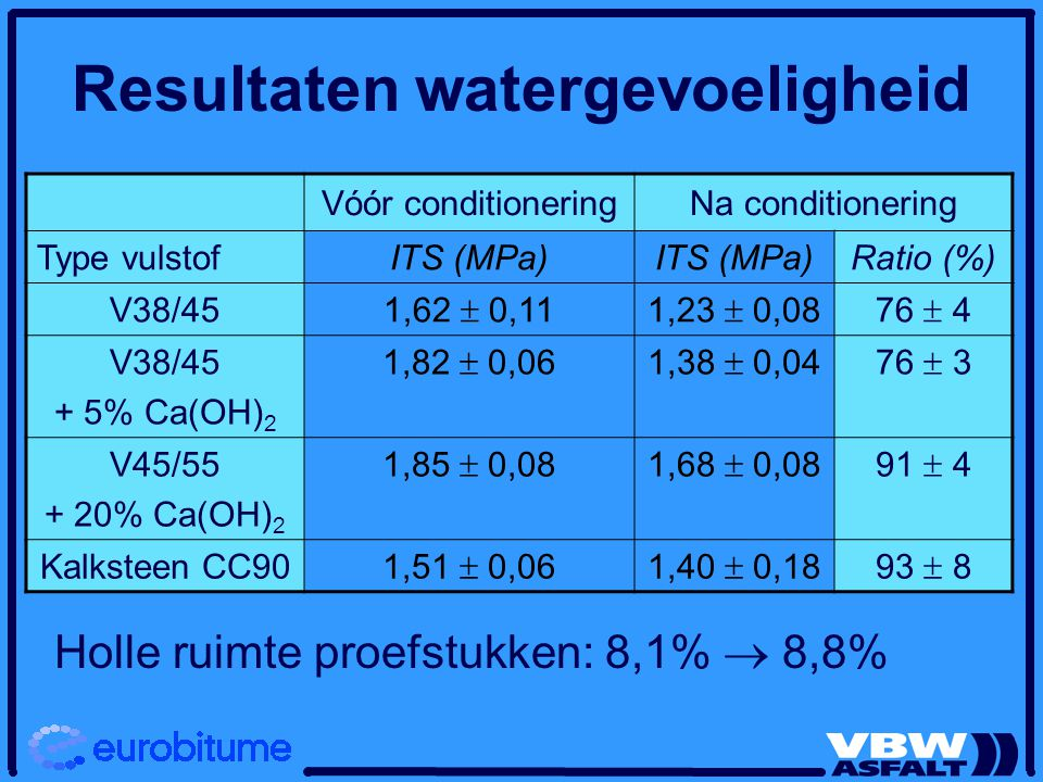Resultaten watergevoeligheid