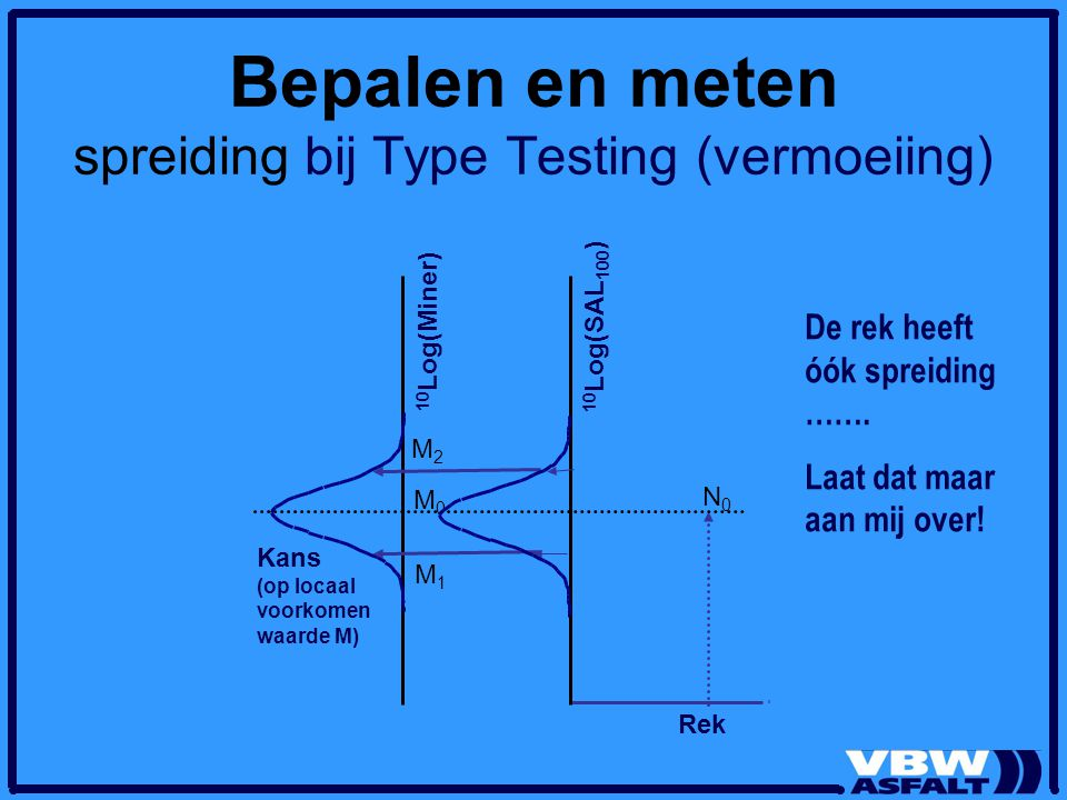 Bepalen en meten spreiding bij Type Testing (vermoeiing)