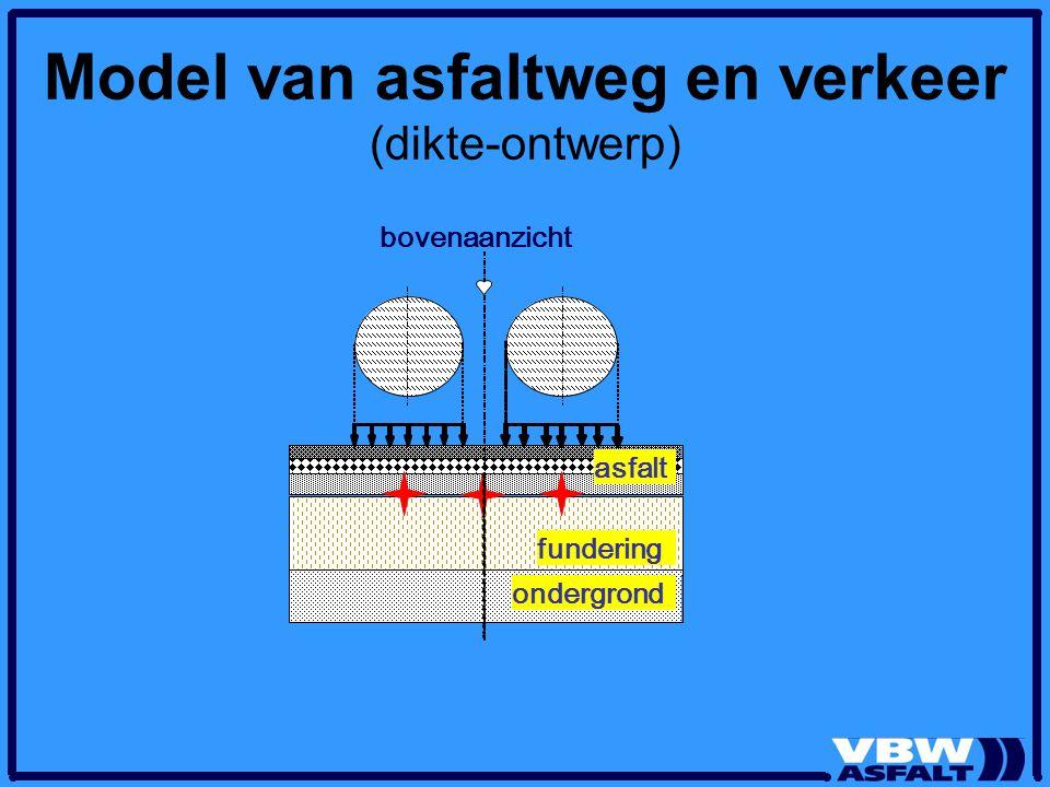 Model van asfaltweg en verkeer (dikte-ontwerp)