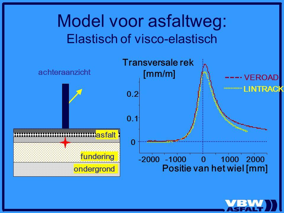 Model voor asfaltweg: Elastisch of visco-elastisch