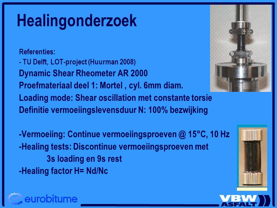 Healingonderzoek Dynamic Shear Rheometer AR 2000