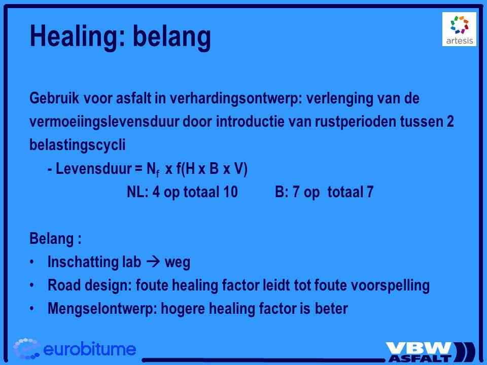 Healing: belang Gebruik voor asfalt in verhardingsontwerp: verlenging van de. vermoeiingslevensduur door introductie van rustperioden tussen 2.