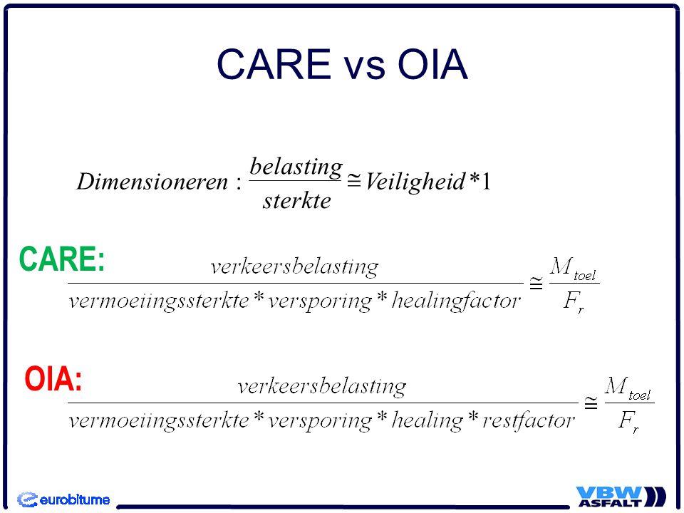 CARE vs OIA CARE: OIA: belasting Dimensioneren : @ Veiligheid * 1