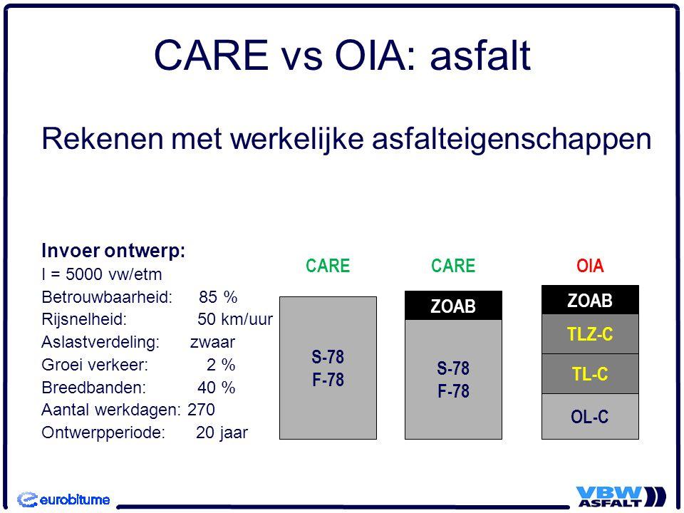 CARE vs OIA: asfalt Rekenen met werkelijke asfalteigenschappen