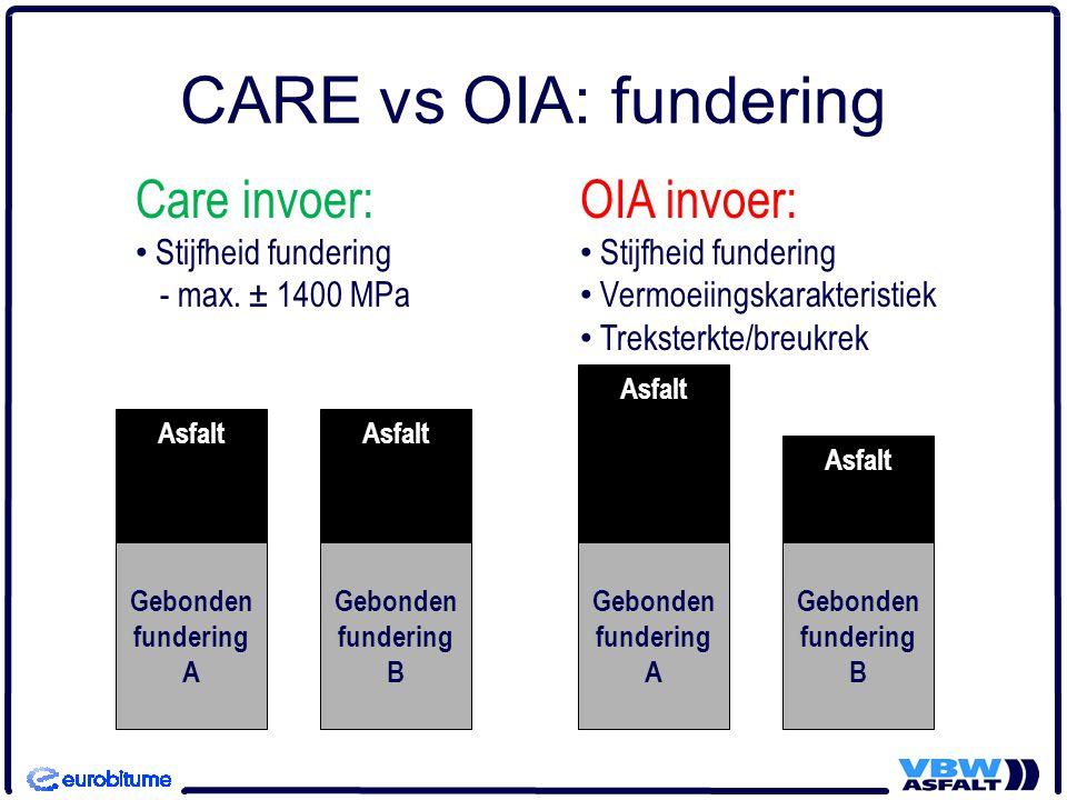 CARE vs OIA: fundering Care invoer: OIA invoer: