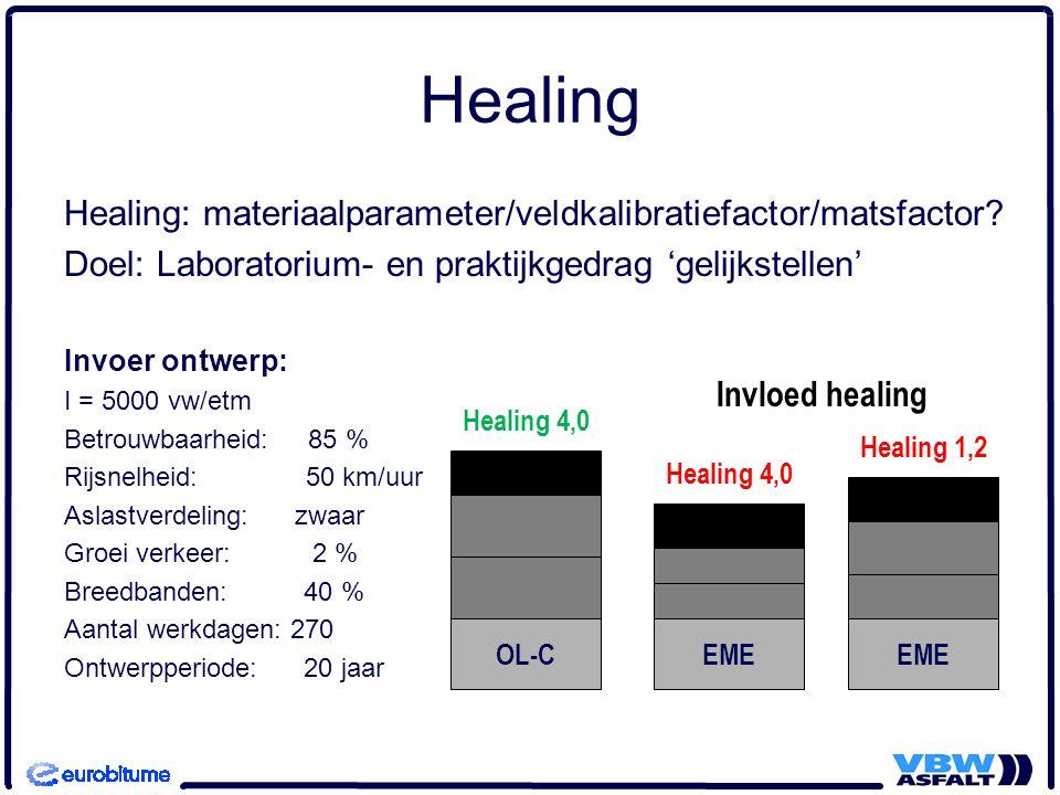 Healing Healing: materiaalparameter/veldkalibratiefactor/matsfactor