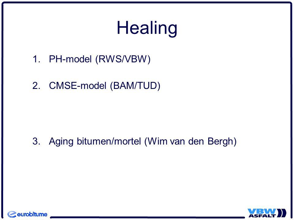 Healing PH-model (RWS/VBW) CMSE-model (BAM/TUD)