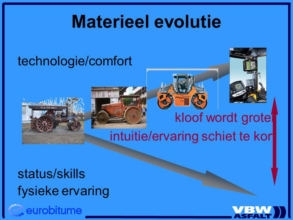 Materieel evolutie technologie/comfort kloof wordt groter