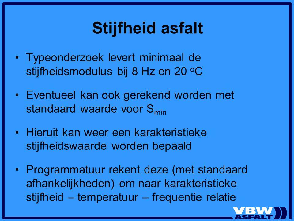 Stijfheid asfalt Typeonderzoek levert minimaal de stijfheidsmodulus bij 8 Hz en 20 oC.