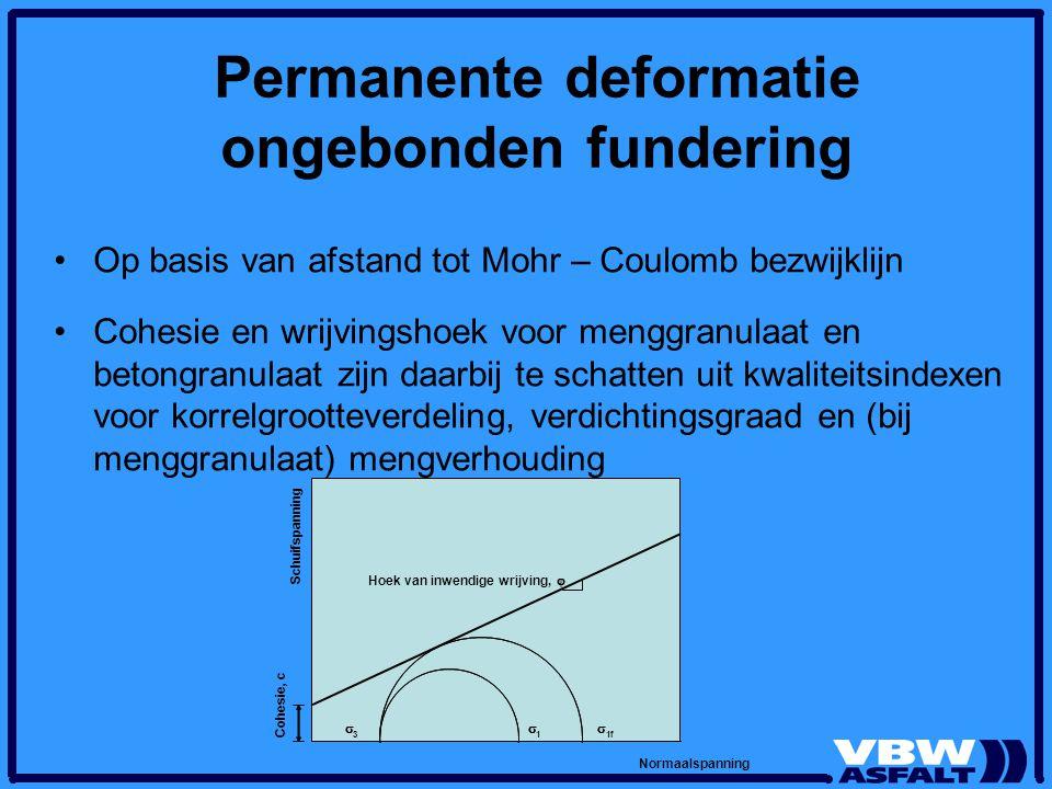 Permanente deformatie ongebonden fundering