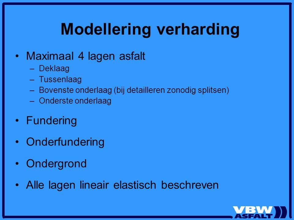 Modellering verharding