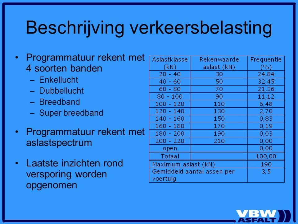 Beschrijving verkeersbelasting