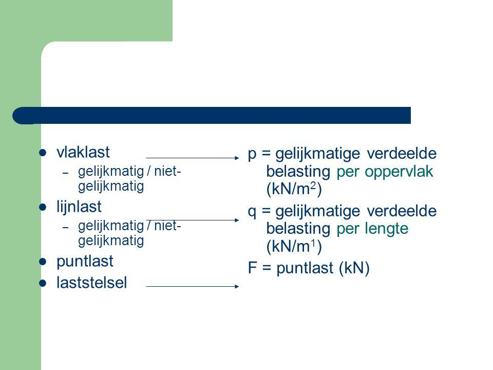 p = gelijkmatige verdeelde belasting per oppervlak (kN/m2)