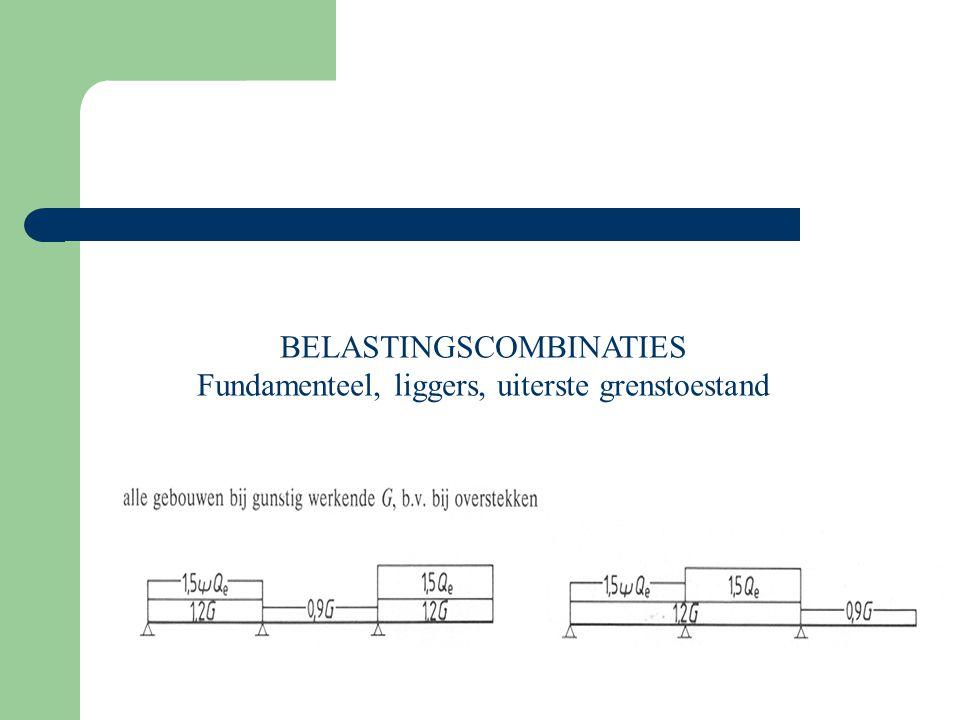 BELASTINGSCOMBINATIES Fundamenteel, liggers, uiterste grenstoestand