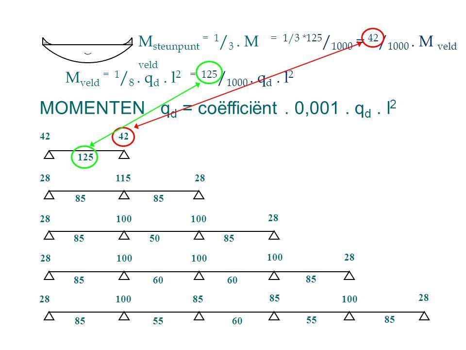MOMENTEN qd = coëfficiënt . 0,001 . qd . l2
