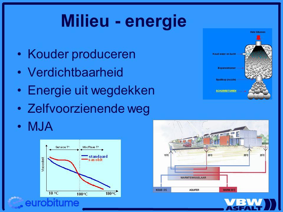 Milieu - energie Kouder produceren Verdichtbaarheid