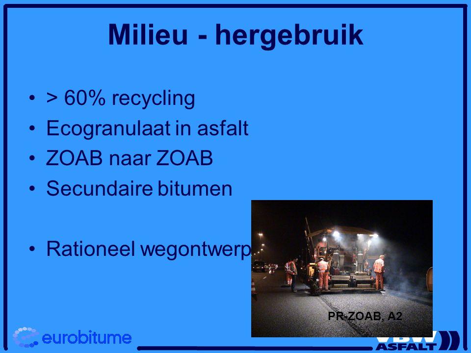 Milieu - hergebruik > 60% recycling Ecogranulaat in asfalt