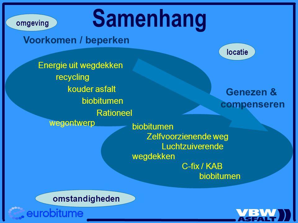 Samenhang Voorkomen / beperken Genezen & compenseren omgeving locatie