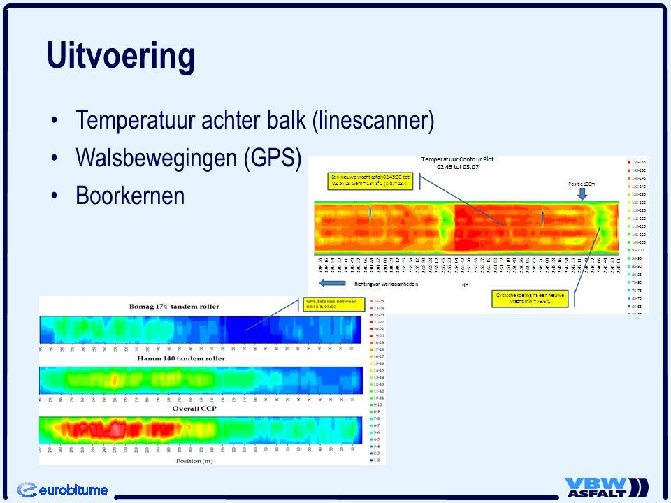 Uitvoering Temperatuur achter balk (linescanner) Walsbewegingen (GPS)