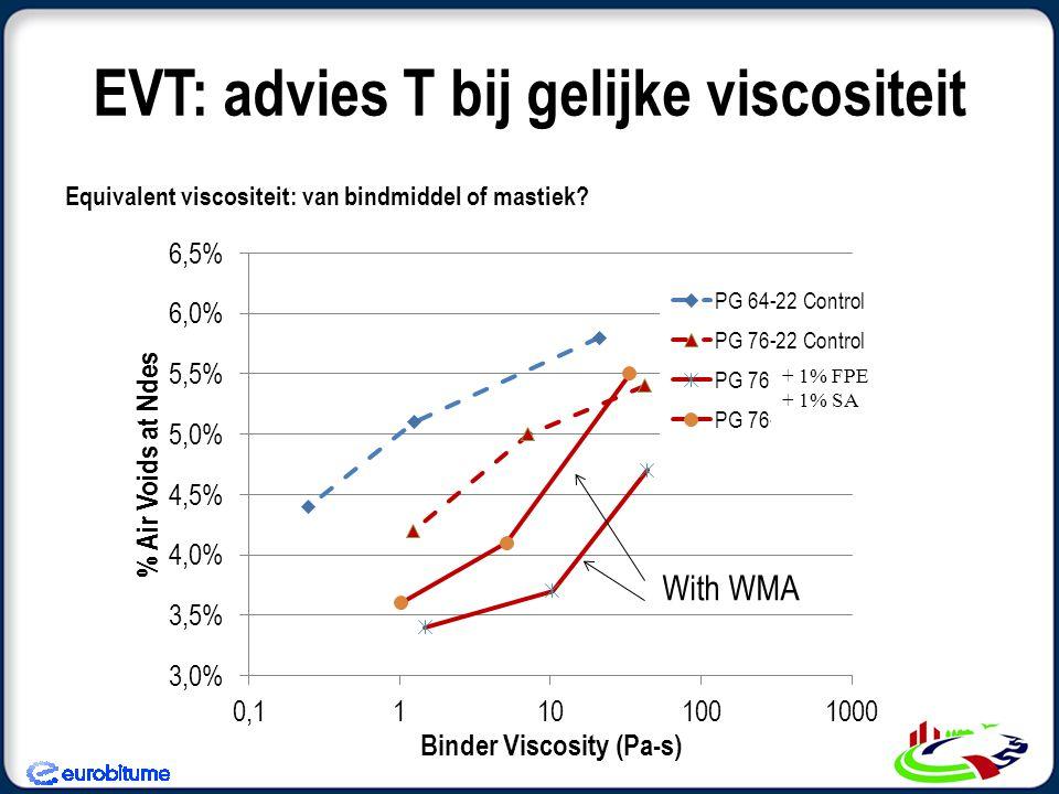 EVT: advies T bij gelijke viscositeit