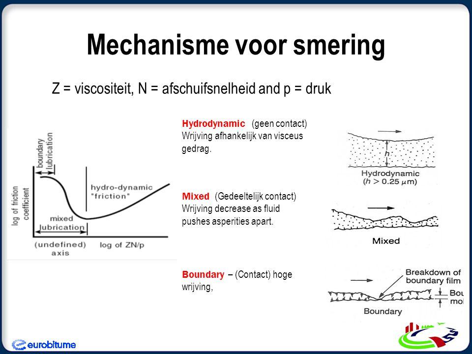 Mechanisme voor smering