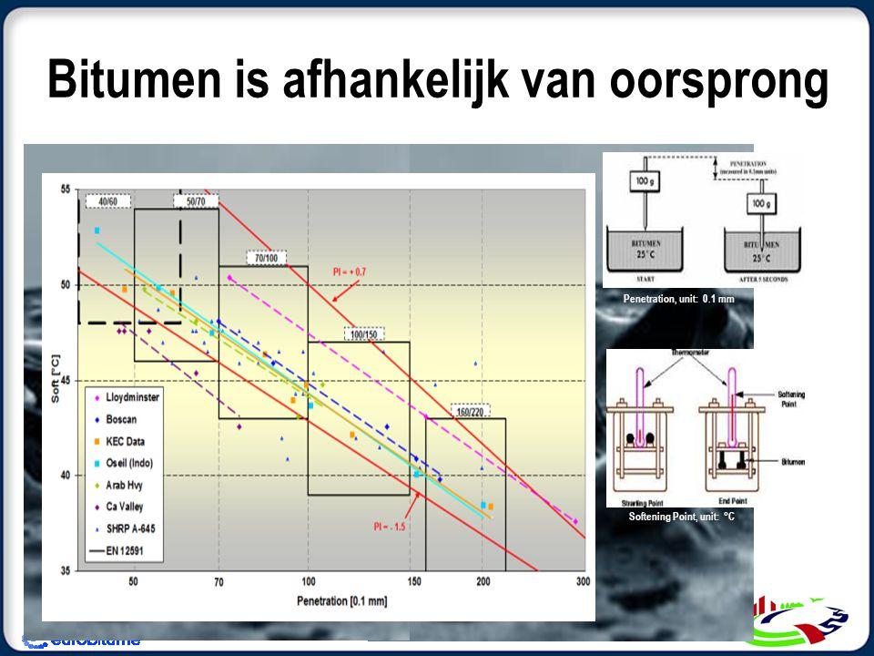 Bitumen is afhankelijk van oorsprong