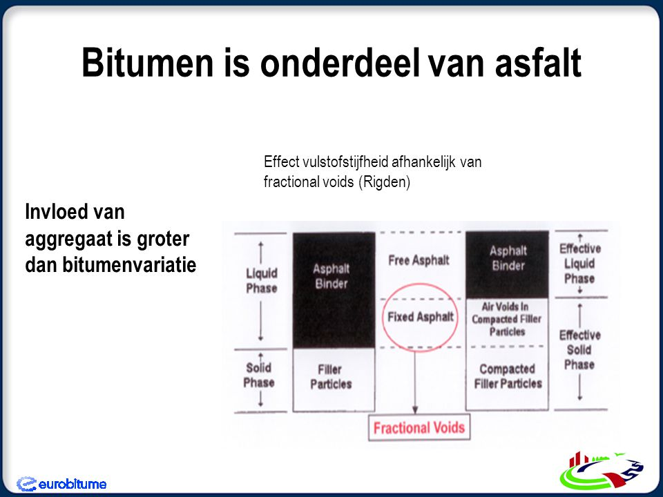 Bitumen is onderdeel van asfalt