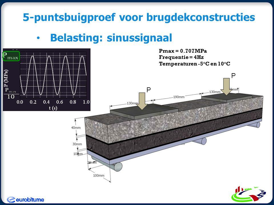 5-puntsbuigproef voor brugdekconstructies Belasting: sinussignaal