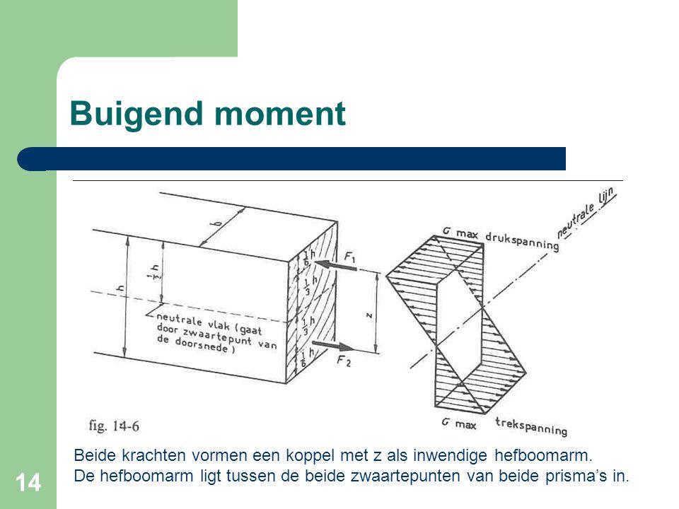 Buigend moment Beide krachten vormen een koppel met z als inwendige hefboomarm.
