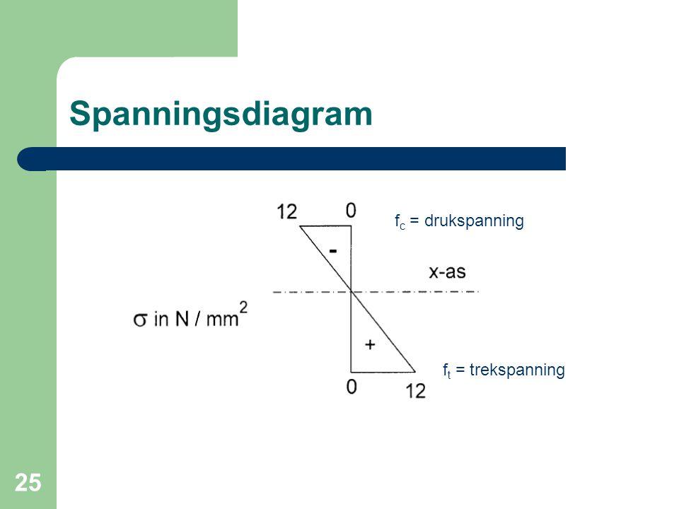 Spanningsdiagram fc = drukspanning ft = trekspanning