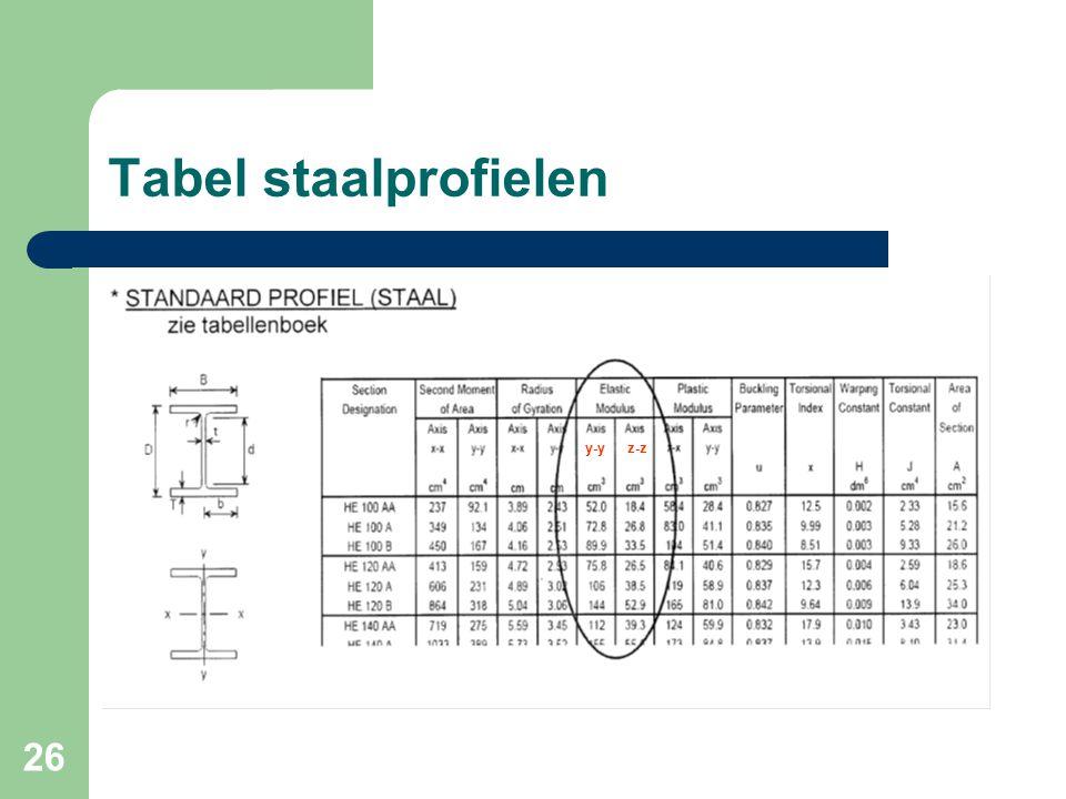 Tabel staalprofielen y-y z-z