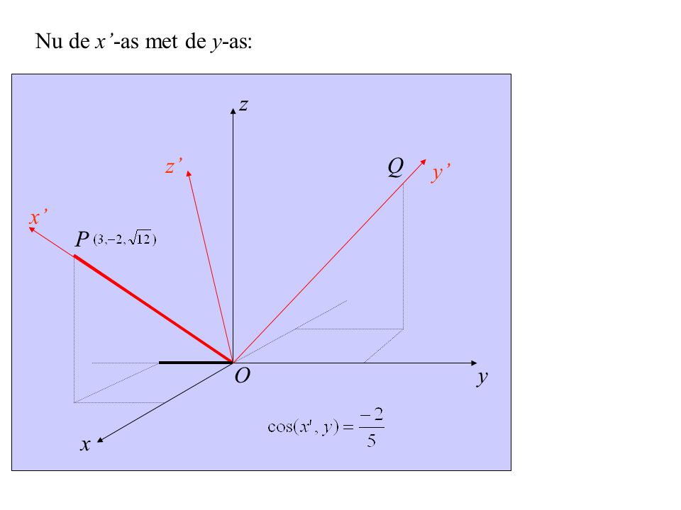 Nu de x'-as met de y-as: z z' Q y' x' P O y x