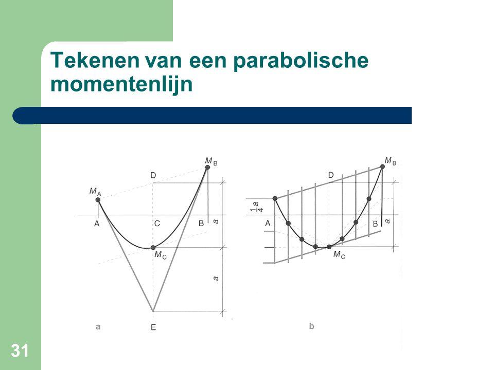Tekenen van een parabolische momentenlijn