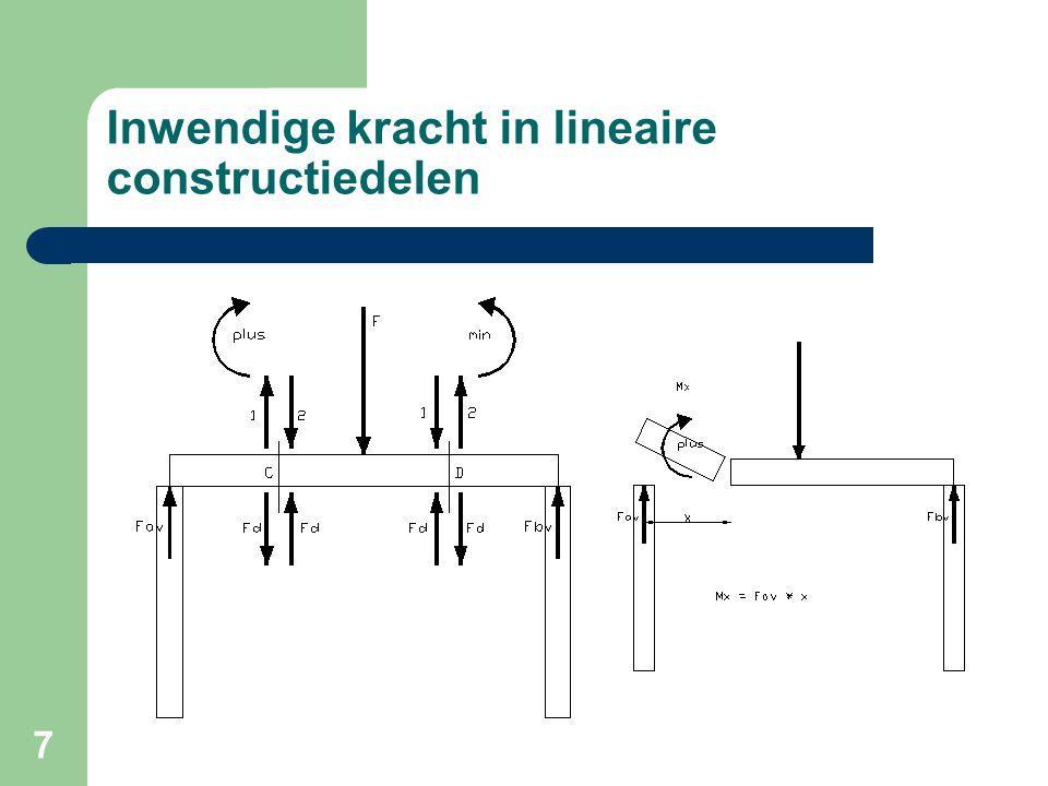 Inwendige kracht in lineaire constructiedelen