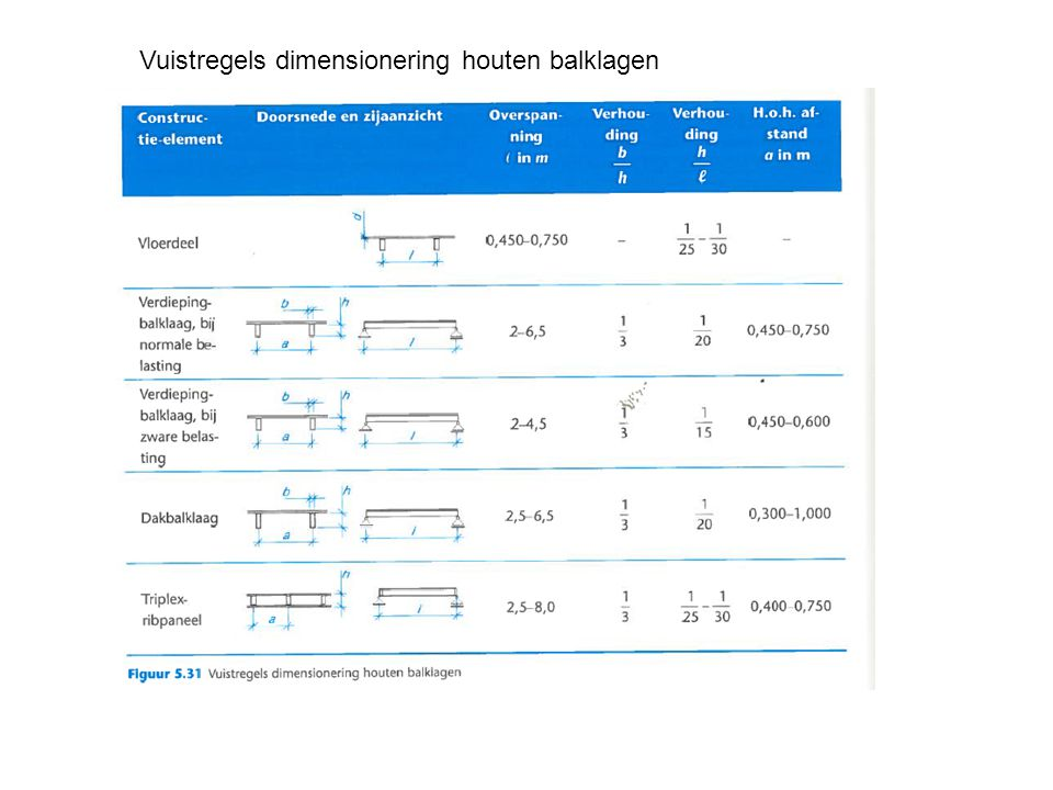Vuistregels dimensionering houten balklagen