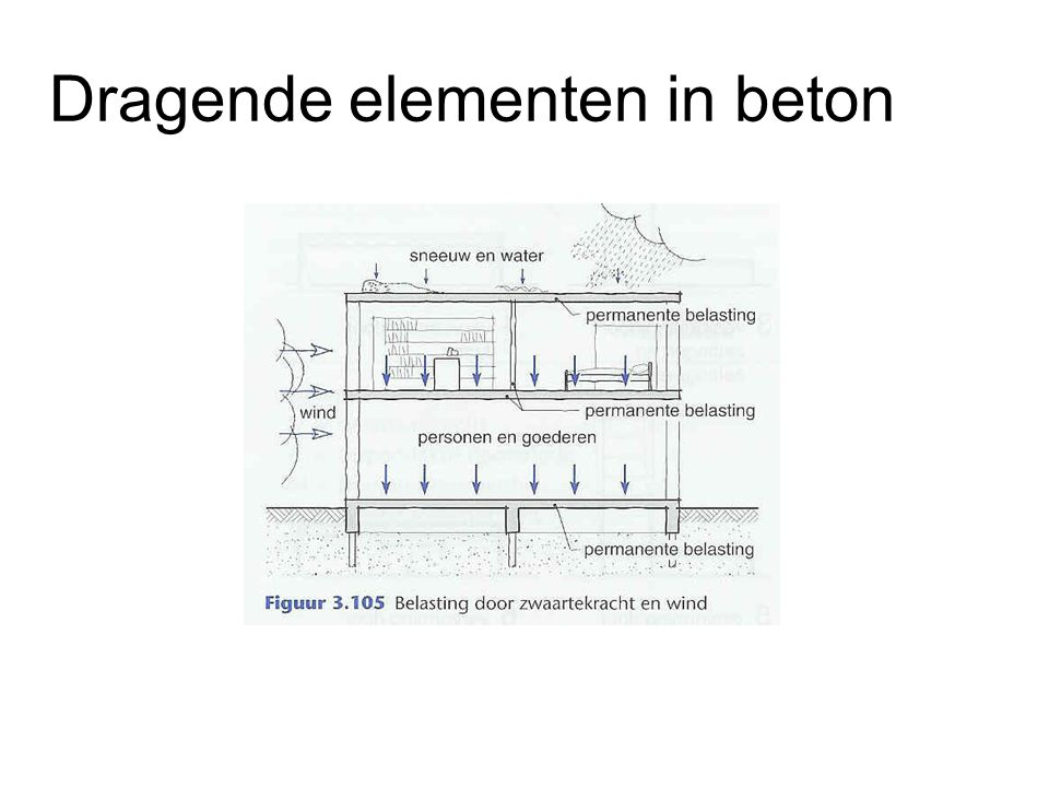 Dragende elementen in beton