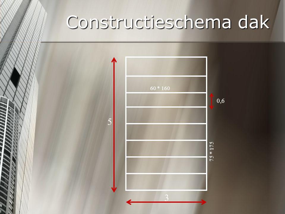 Constructieschema dak