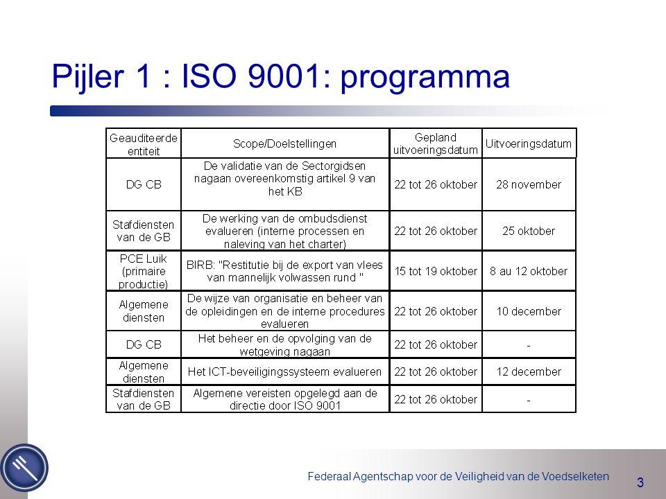 Pijler 1 : ISO 9001: programma