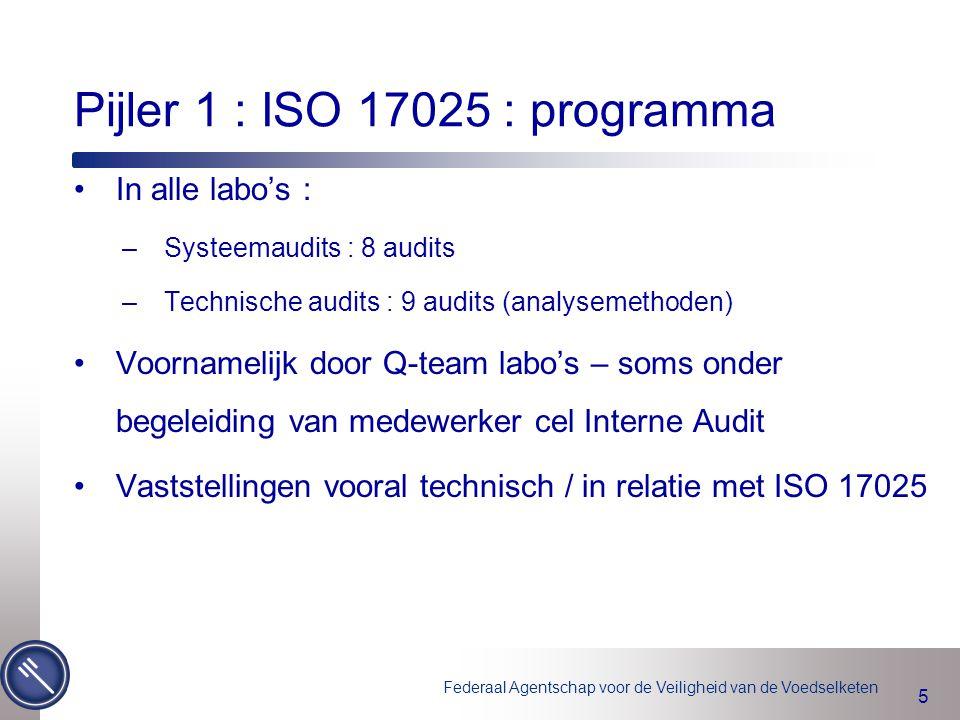 Pijler 1 : ISO 17025 : programma