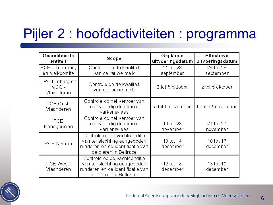 Pijler 2 : hoofdactiviteiten : programma
