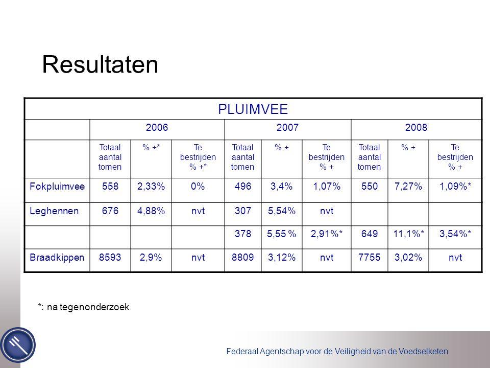 Resultaten PLUIMVEE 2006 2007 2008 Fokpluimvee 558 2,33% 0% 496 3,4%