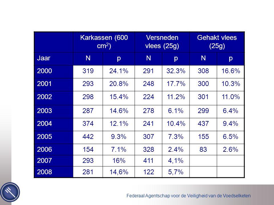 Karkassen (600 cm2) Versneden vlees (25g) Gehakt vlees (25g) Jaar. N. p. 2000. 319. 24.1% 291.