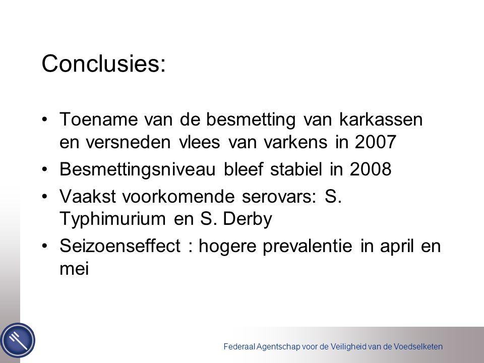 Conclusies: Toename van de besmetting van karkassen en versneden vlees van varkens in 2007. Besmettingsniveau bleef stabiel in 2008.
