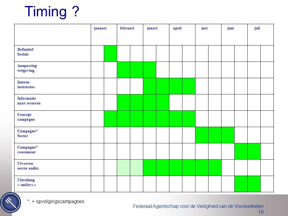 Timing *: + opvolgingscampagnes januari februari maart april mei