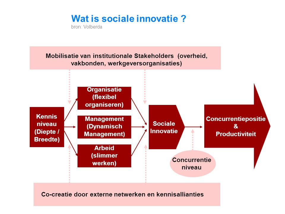 (flexibel organiseren) (Dynamisch Management) Concurrentiepositie &