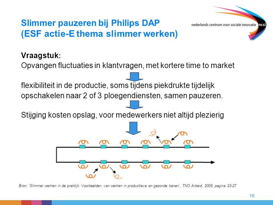 Slimmer pauzeren bij Philips DAP (ESF actie-E thema slimmer werken)
