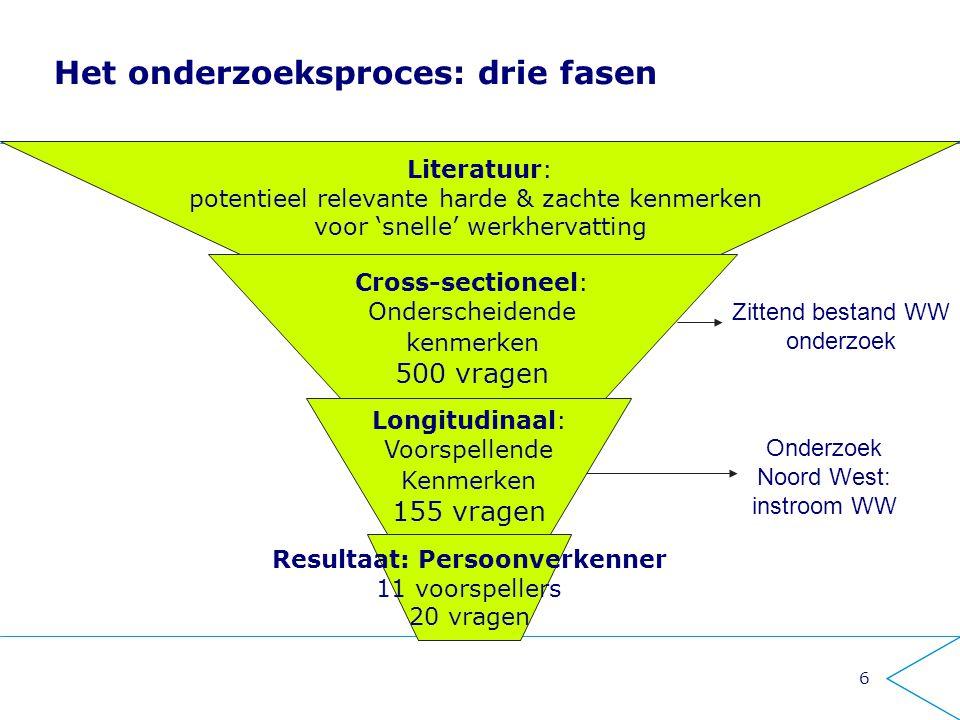 Het onderzoeksproces: drie fasen
